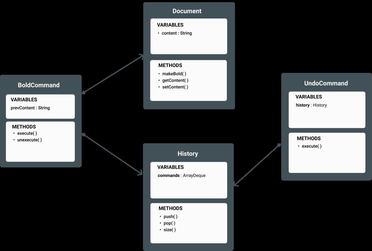 command-undo-implementation